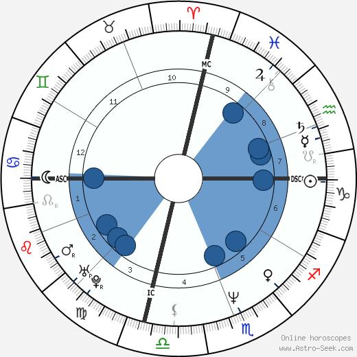 Joseph Culp wikipedia, horoscope, astrology, instagram