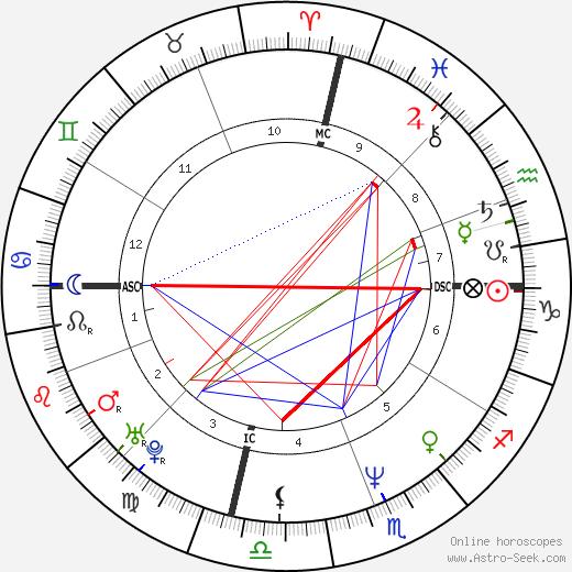 Joseph Culp astro natal birth chart, Joseph Culp horoscope, astrology