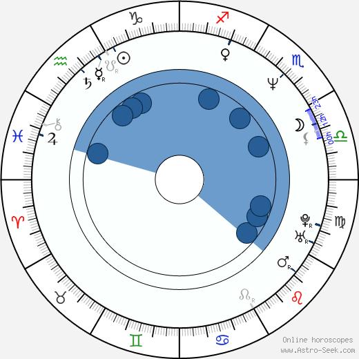 Kai Hansen wikipedia, horoscope, astrology, instagram