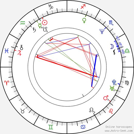 Kai Hansen birth chart, Kai Hansen astro natal horoscope, astrology