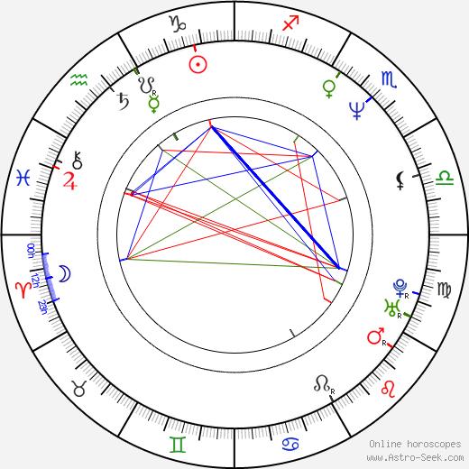 Kera astro natal birth chart, Kera horoscope, astrology
