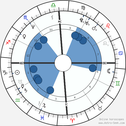 Lucien Kouassi wikipedia, horoscope, astrology, instagram