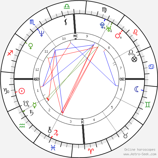Lucien Kouassi день рождения гороскоп, Lucien Kouassi Натальная карта онлайн