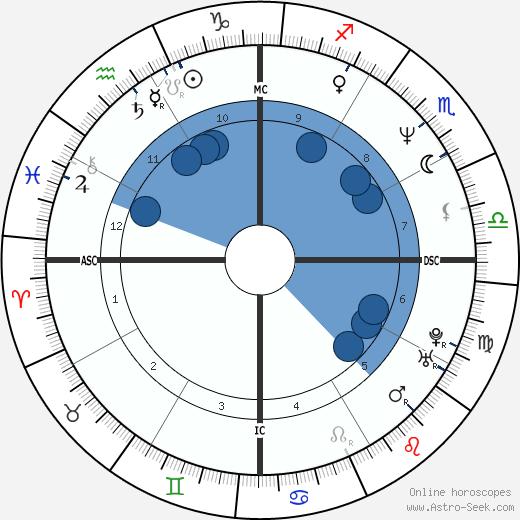 Magda Cotrofe wikipedia, horoscope, astrology, instagram