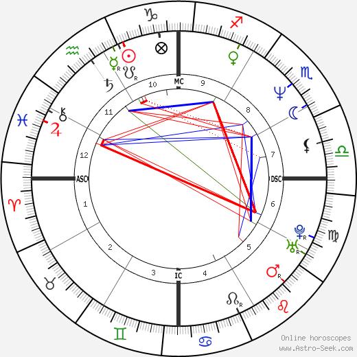Magda Cotrofe birth chart, Magda Cotrofe astro natal horoscope, astrology