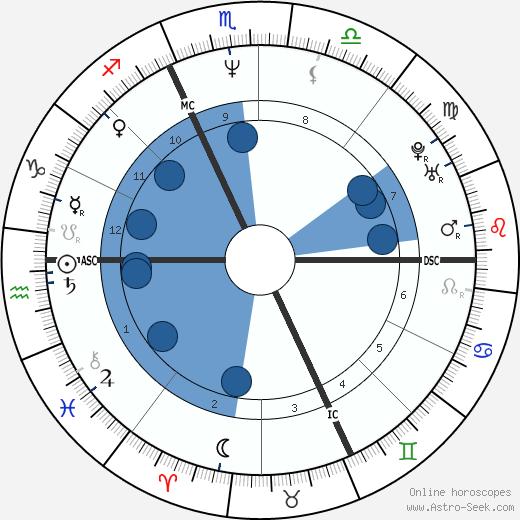 Manuela Di Centa wikipedia, horoscope, astrology, instagram