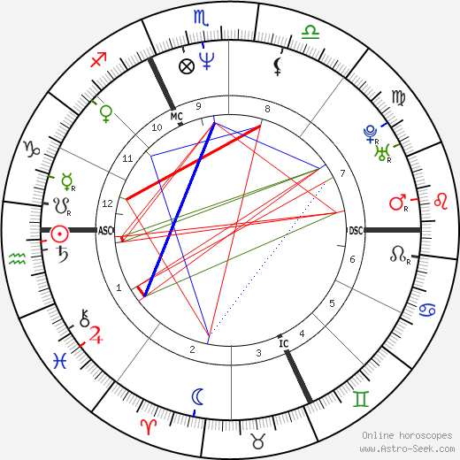 Manuela Di Centa astro natal birth chart, Manuela Di Centa horoscope, astrology
