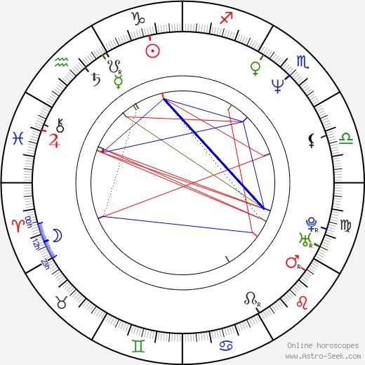 Merrilyn Gann birth chart, Merrilyn Gann astro natal horoscope, astrology