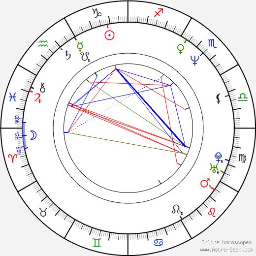 Michaela Linková astro natal birth chart, Michaela Linková horoscope, astrology