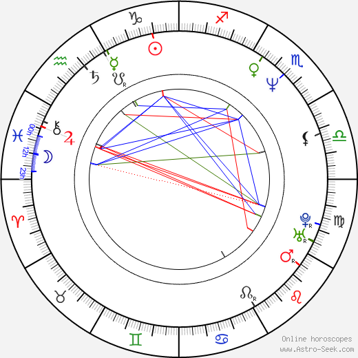 Milo Auckerman astro natal birth chart, Milo Auckerman horoscope, astrology