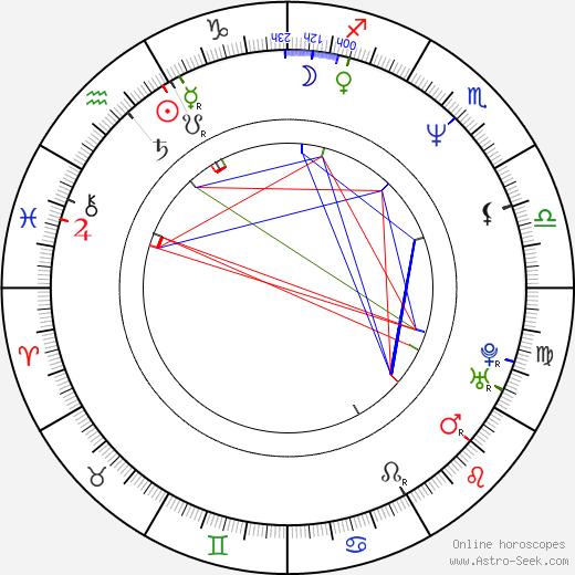 Nicola Duffett astro natal birth chart, Nicola Duffett horoscope, astrology