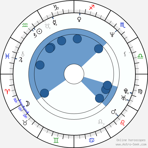 Réal Andrews wikipedia, horoscope, astrology, instagram