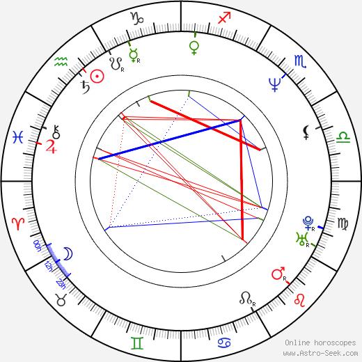Réal Andrews birth chart, Réal Andrews astro natal horoscope, astrology