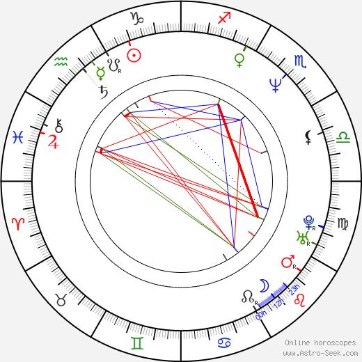 Renato Cestiè astro natal birth chart, Renato Cestiè horoscope, astrology