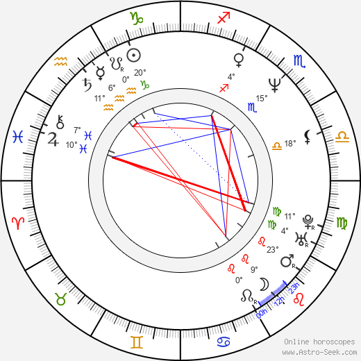 Rita Blanco birth chart, biography, wikipedia 2018, 2019