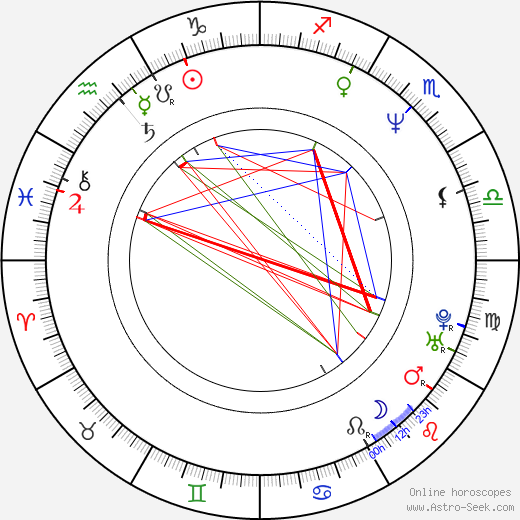 Rita Blanco astro natal birth chart, Rita Blanco horoscope, astrology