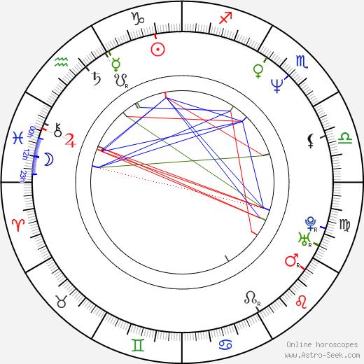 Rolfe Kent birth chart, Rolfe Kent astro natal horoscope, astrology