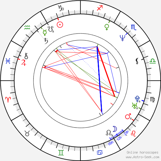 Ross W. Clarkson astro natal birth chart, Ross W. Clarkson horoscope, astrology