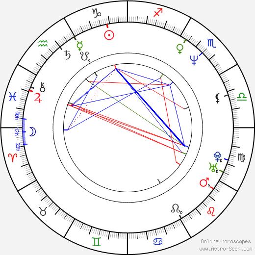 Sergey Zhigunov tema natale, oroscopo, Sergey Zhigunov oroscopi gratuiti, astrologia
