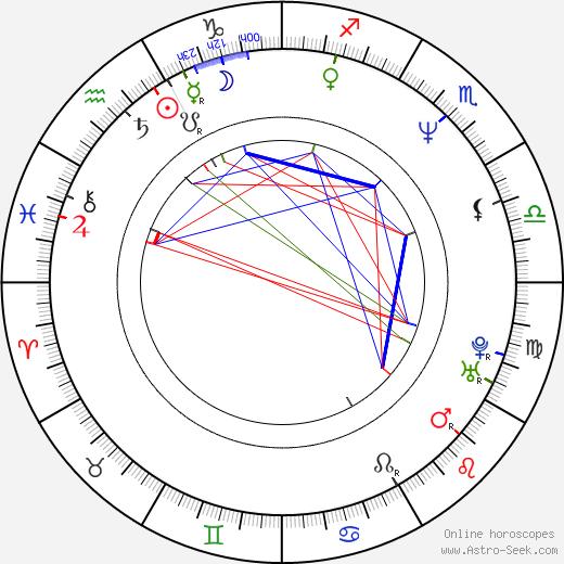 Shunji Iwai день рождения гороскоп, Shunji Iwai Натальная карта онлайн