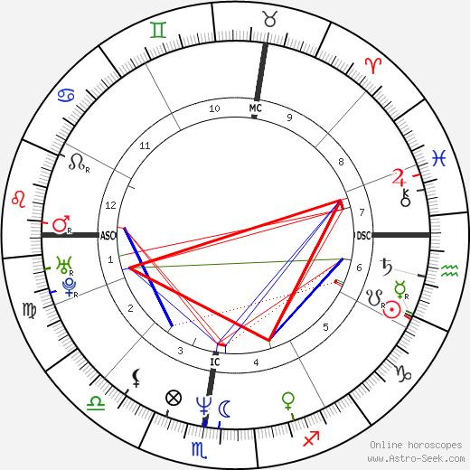 Silvio Martinello день рождения гороскоп, Silvio Martinello Натальная карта онлайн