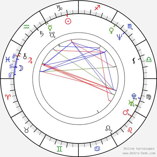 Srdjan Dragojevic tema natale, oroscopo, Srdjan Dragojevic oroscopi gratuiti, astrologia