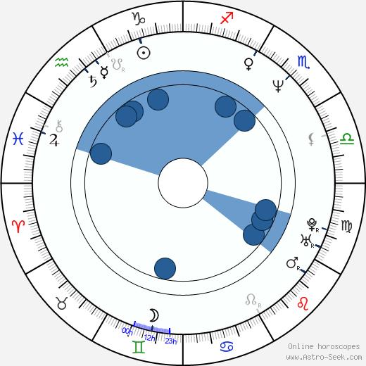 Stephanie Roth Haberle wikipedia, horoscope, astrology, instagram