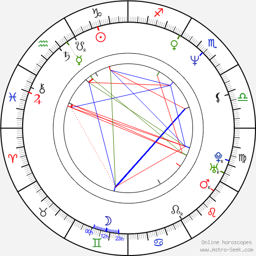 Stephanie Roth Haberle astro natal birth chart, Stephanie Roth Haberle horoscope, astrology