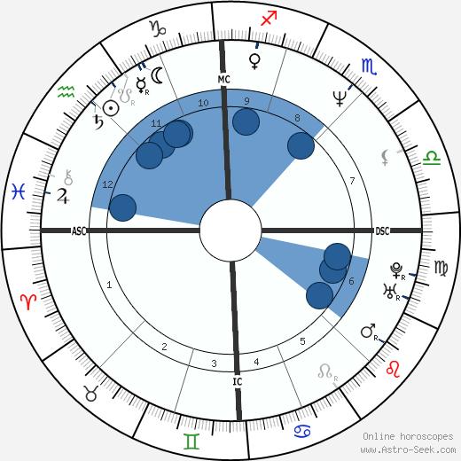T. C. Tahoe wikipedia, horoscope, astrology, instagram
