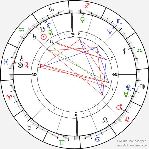 T. C. Tahoe tema natale, oroscopo, T. C. Tahoe oroscopi gratuiti, astrologia