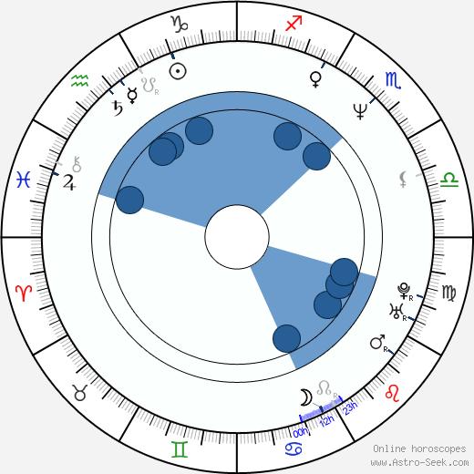 Tamsin Olivier wikipedia, horoscope, astrology, instagram