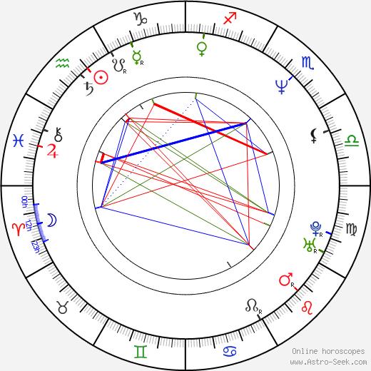 Thomas Brezina birth chart, Thomas Brezina astro natal horoscope, astrology
