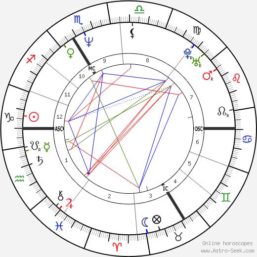 Thomas Fersen день рождения гороскоп, Thomas Fersen Натальная карта онлайн