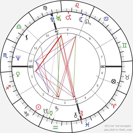 Tracy Caulkins astro natal birth chart, Tracy Caulkins horoscope, astrology