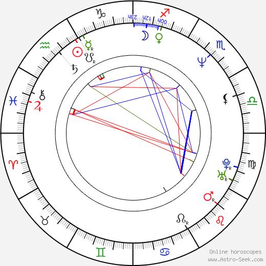 Valentin Goshev astro natal birth chart, Valentin Goshev horoscope, astrology