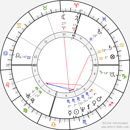 Alessandra Canale birth chart, biography, wikipedia 2018, 2019