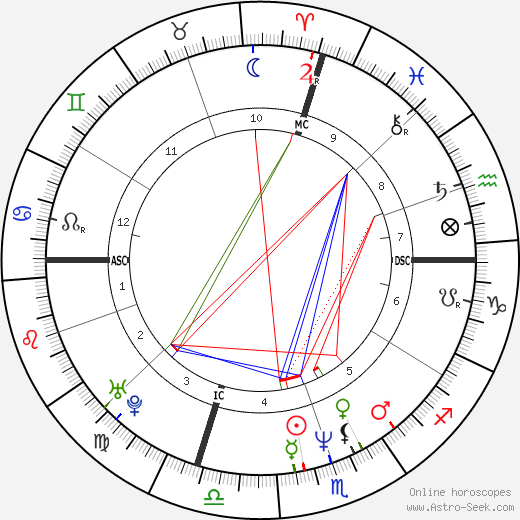 Alessandra Canale astro natal birth chart, Alessandra Canale horoscope, astrology
