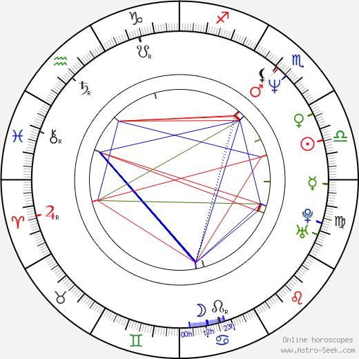 Anja Jaenicke день рождения гороскоп, Anja Jaenicke Натальная карта онлайн