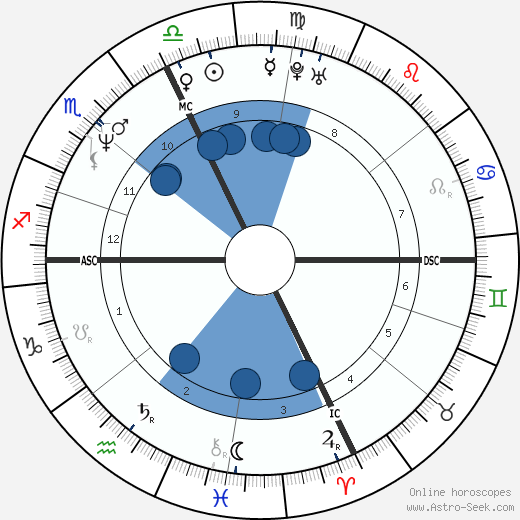 Beth Chamberlin wikipedia, horoscope, astrology, instagram