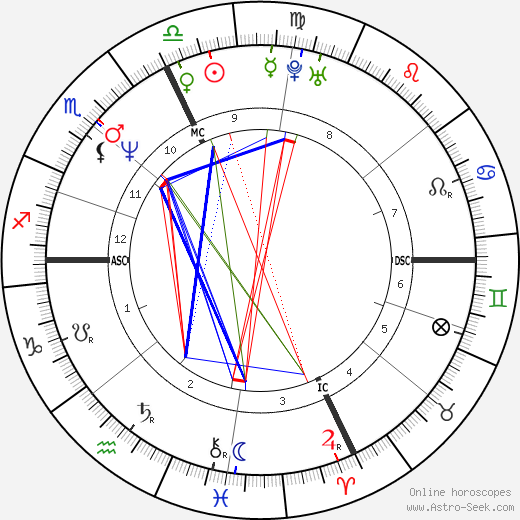 Бет Чамберлин Beth Chamberlin день рождения гороскоп, Beth Chamberlin Натальная карта онлайн