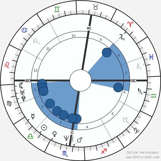 Bryan David Hickerson wikipedia, horoscope, astrology, instagram