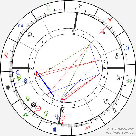 Bryan David Hickerson birth chart, Bryan David Hickerson astro natal horoscope, astrology