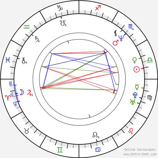 Charlotte Sachs Bostrup astro natal birth chart, Charlotte Sachs Bostrup horoscope, astrology