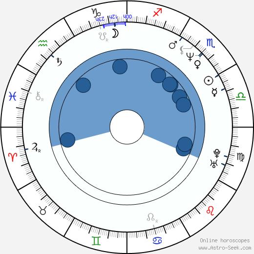 Chris Kentis wikipedia, horoscope, astrology, instagram