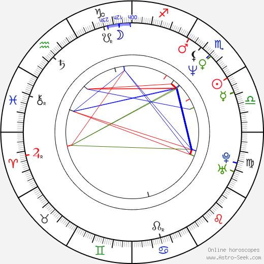 Chris Kentis astro natal birth chart, Chris Kentis horoscope, astrology