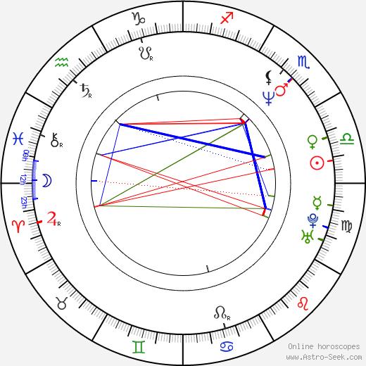 Daihachi Yoshida birth chart, Daihachi Yoshida astro natal horoscope, astrology