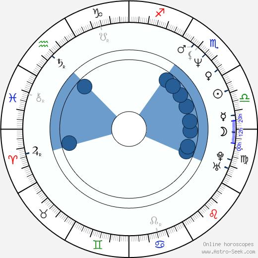Danuta Borsuk wikipedia, horoscope, astrology, instagram