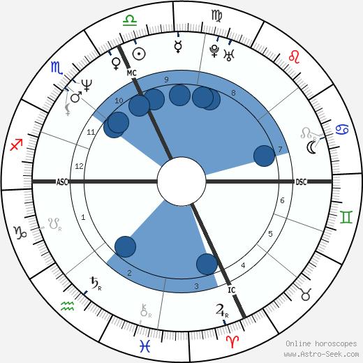 Deborah Ann Quimby wikipedia, horoscope, astrology, instagram