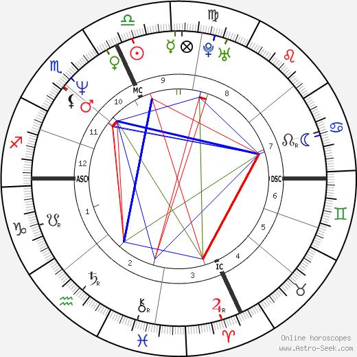 Deborah Ann Quimby день рождения гороскоп, Deborah Ann Quimby Натальная карта онлайн