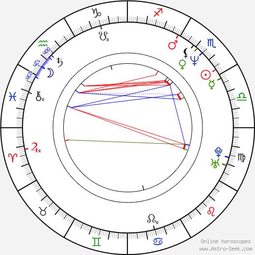 Deborah Moore birth chart, Deborah Moore astro natal horoscope, astrology